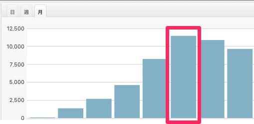 アダルト特化型ブログのアクセス推移