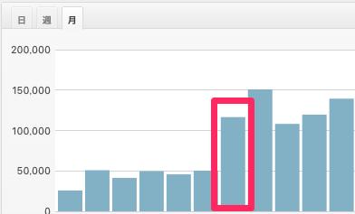 アダルト総合型ブログのアクセス推移