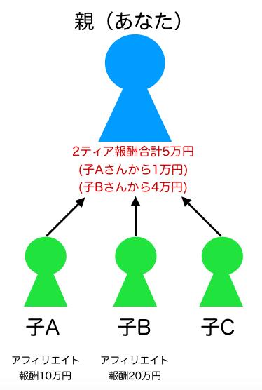 2ティア報酬の説明